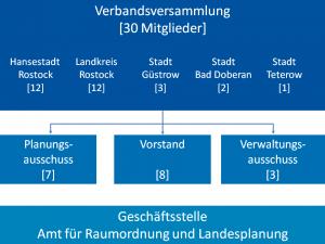 Organigramm des Planungsverbands